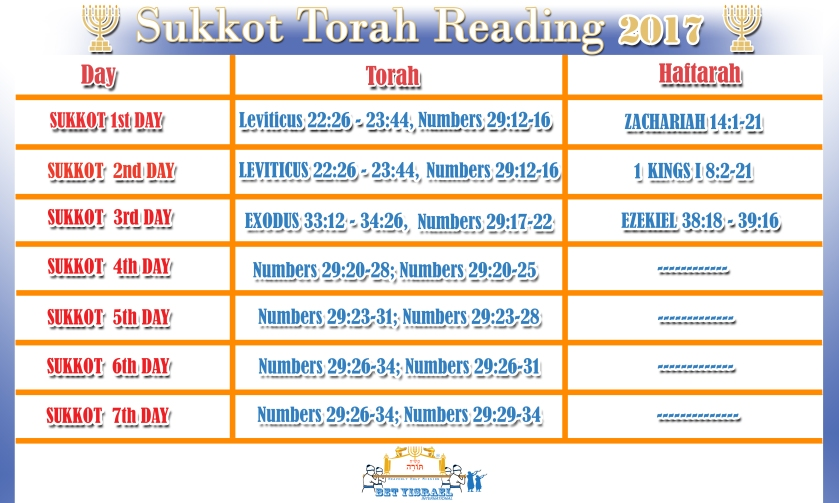 Sukkot_Torah_Reading_2017