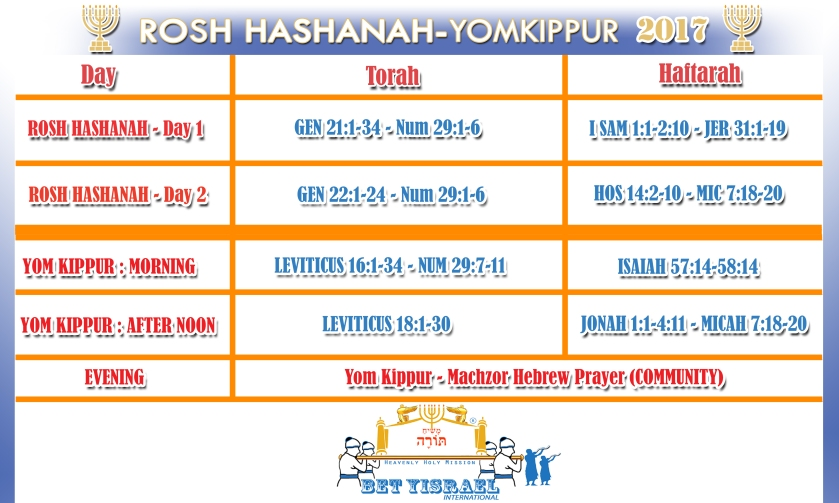 YOMKIPPUR AND ROSHHASSANAH